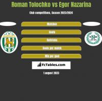 Roman Tolochko vs Egor Nazarina h2h player stats