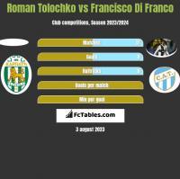 Roman Tolochko vs Francisco Di Franco h2h player stats