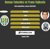 Roman Tolochko vs Frane Vojkovic h2h player stats