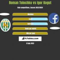 Roman Tolochko vs Igor Kogut h2h player stats