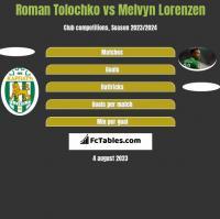 Roman Tolochko vs Melvyn Lorenzen h2h player stats