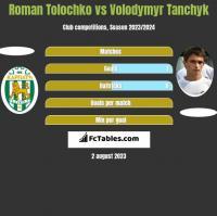 Roman Tolochko vs Volodymyr Tanchyk h2h player stats