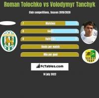 Roman Tolochko vs Wołodymyr Tanczyk h2h player stats