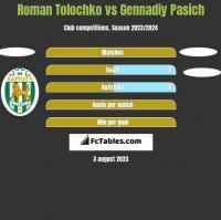 Roman Tolochko vs Gennadiy Pasich h2h player stats