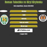 Roman Tolochko vs Kiryl Kirylenka h2h player stats