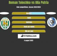 Roman Tolochko vs Illia Putria h2h player stats