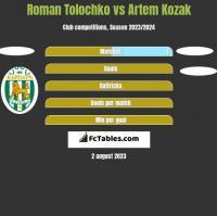 Roman Tolochko vs Artem Kozak h2h player stats