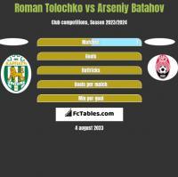 Roman Tolochko vs Arseniy Batahov h2h player stats