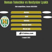 Roman Tolochko vs Rostyslav Lyakh h2h player stats