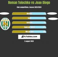 Roman Tolochko vs Joao Diogo h2h player stats