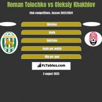 Roman Tolochko vs Oleksiy Khakhlov h2h player stats