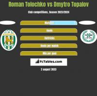 Roman Tolochko vs Dmytro Topalov h2h player stats