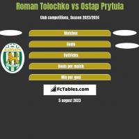 Roman Tolochko vs Ostap Prytula h2h player stats