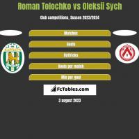 Roman Tolochko vs Oleksii Sych h2h player stats