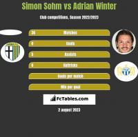 Simon Sohm vs Adrian Winter h2h player stats