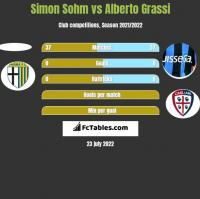 Simon Sohm vs Alberto Grassi h2h player stats