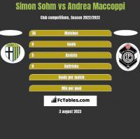 Simon Sohm vs Andrea Maccoppi h2h player stats