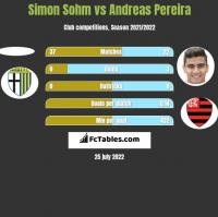 Simon Sohm vs Andreas Pereira h2h player stats
