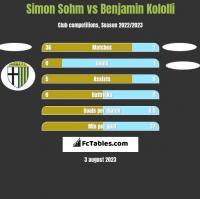 Simon Sohm vs Benjamin Kololli h2h player stats