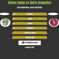 Simon Sohm vs Boris Cespedes h2h player stats