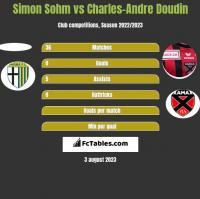 Simon Sohm vs Charles-Andre Doudin h2h player stats