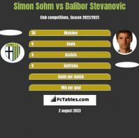 Simon Sohm vs Dalibor Stevanovic h2h player stats