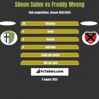 Simon Sohm vs Freddy Mveng h2h player stats