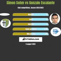 Simon Sohm vs Gonzalo Escalante h2h player stats