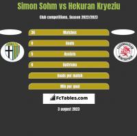 Simon Sohm vs Hekuran Kryeziu h2h player stats
