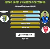 Simon Sohm vs Matteo Scozzarella h2h player stats