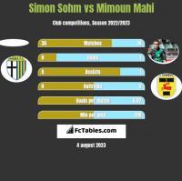 Simon Sohm vs Mimoun Mahi h2h player stats