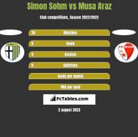 Simon Sohm vs Musa Araz h2h player stats