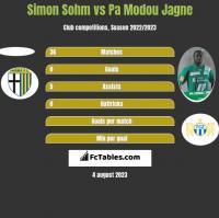 Simon Sohm vs Pa Modou Jagne h2h player stats