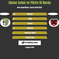Simon Sohm vs Pietro Di Nardo h2h player stats