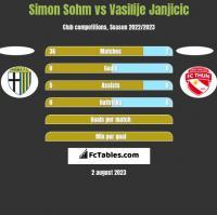 Simon Sohm vs Vasilije Janjicic h2h player stats