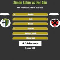 Simon Sohm vs Izer Aliu h2h player stats