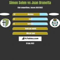 Simon Sohm vs Juan Brunetta h2h player stats
