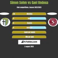 Simon Sohm vs Gael Ondoua h2h player stats