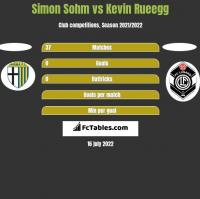 Simon Sohm vs Kevin Rueegg h2h player stats