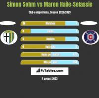 Simon Sohm vs Maren Haile-Selassie h2h player stats