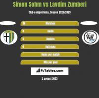 Simon Sohm vs Lavdim Zumberi h2h player stats