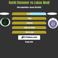 David Stemmer vs Lukas Wedl h2h player stats