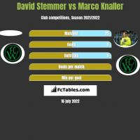 David Stemmer vs Marco Knaller h2h player stats