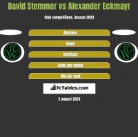 David Stemmer vs Alexander Eckmayr h2h player stats