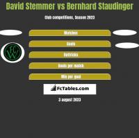 David Stemmer vs Bernhard Staudinger h2h player stats