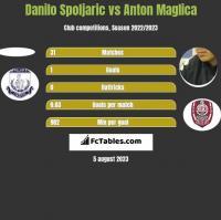 Danilo Spoljaric vs Anton Maglica h2h player stats