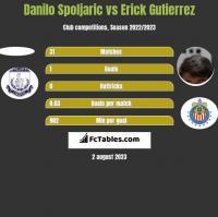 Danilo Spoljaric vs Erick Gutierrez h2h player stats