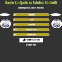 Danilo Spoljaric vs Esteban Sachetti h2h player stats