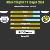 Danilo Spoljaric vs Ghayas Zahid h2h player stats