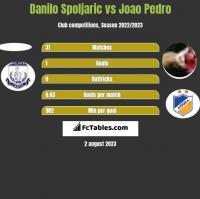 Danilo Spoljaric vs Joao Pedro h2h player stats